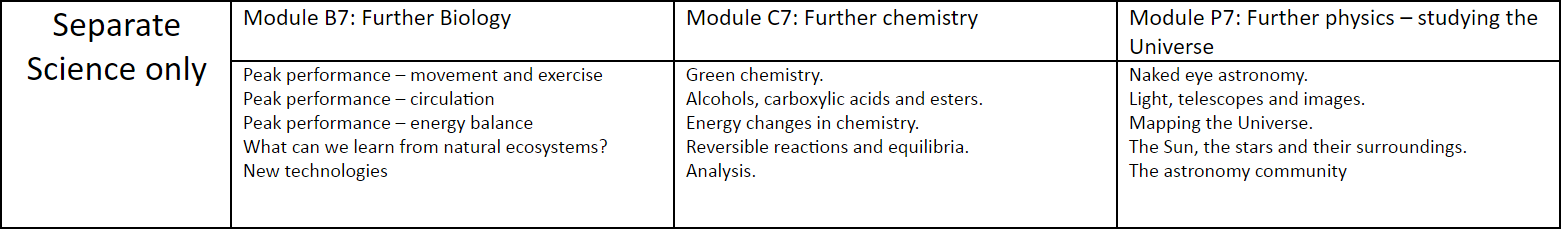 Year 11 only science
